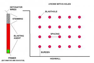 Blast-Hole-Pattern