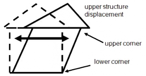 Structure-response